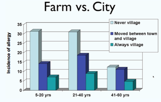 Farm Vs City